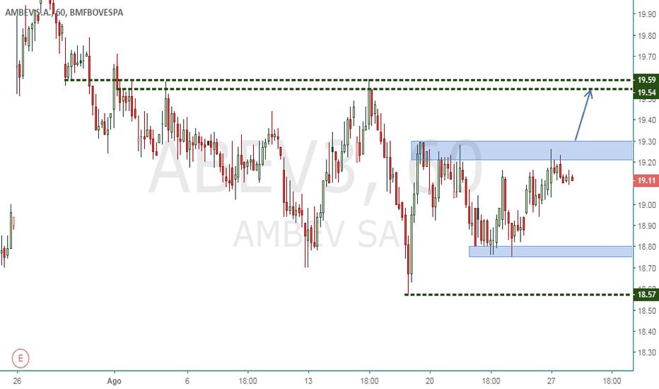 ABEV3: Ambev - Compradores podem ganhar força acima de 19.30