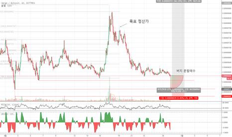 XVGBTC: 업비트 BTC 마켓 '버지' 공략