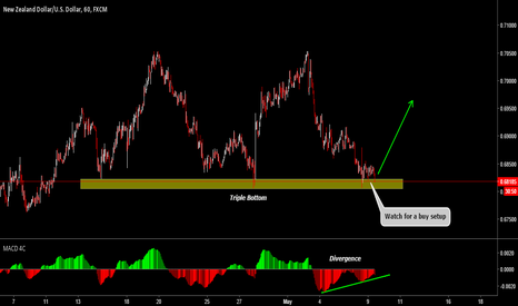 NZDUSD: NZDUSD Watch For A Buy Setup After A Triple Bottom