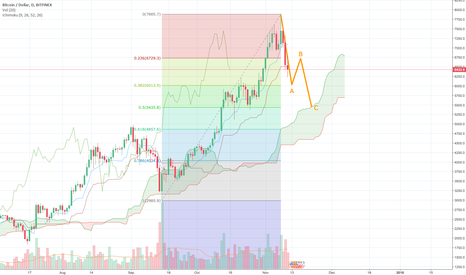 BTCUSD: BTCUSD Elliot ABC Correction (Daily Candles)