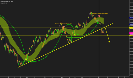 XAUUSD: Shorting XAUUSD based on Mongerskit System - 4hr
