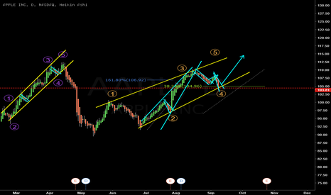 AAPL: 4th wave completed? will look for a buy setup