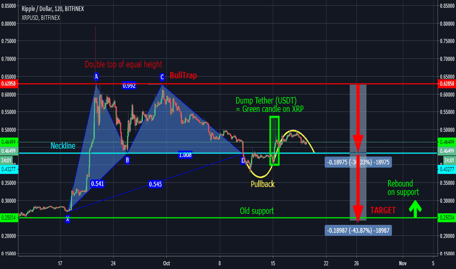XRPUSD: XRP : example of double top with pullback