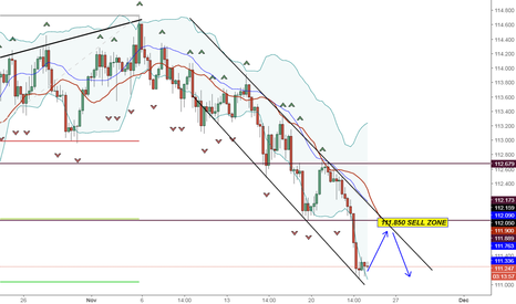 USDJPY: SELL LIMIT  OPPORTUNITY USD JPY ON 4H FRAME
