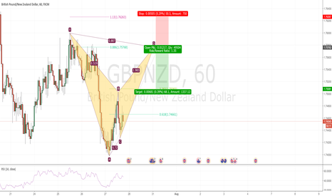 GBPNZD: Potential Bearish Bat in GBPNZD