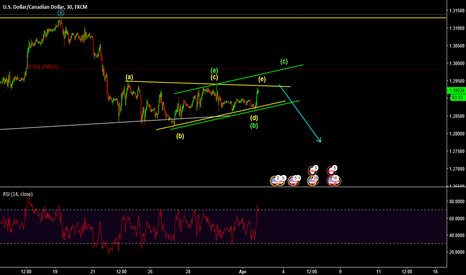 USDCAD: Potential sell from higher level