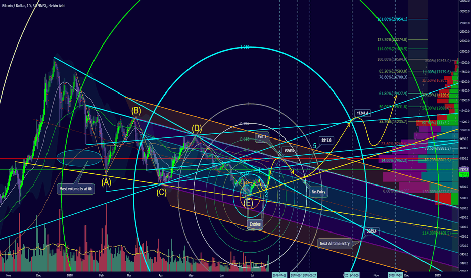 BTCUSD: Next step 8k, followed by a drop to 6.8k, then to 11k  by OCT?