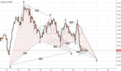 USDCHF: Analysis Not Signals ¦ FrAnCo ¦