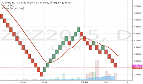 ZCZ2015: Follow up because the Corn chart did not show on Simple Renko