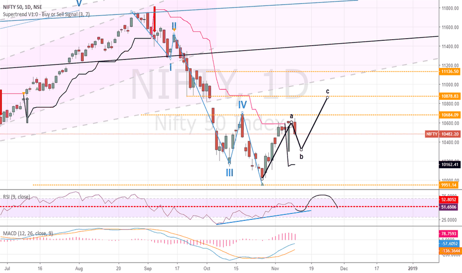 NIFTY: Nifty : Wave ABC Correction
