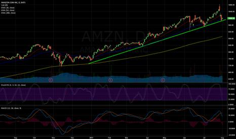 AMZN: AMZN rebound expected