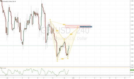 GBPUSD: GBPUSD Potential Bearish BAT