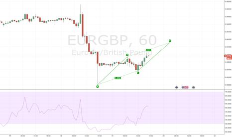 EURGBP: EURGBP AB=CD RSI BAMM Continuation