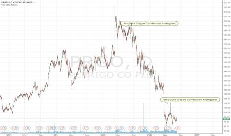 PRGO: Perrigo Company trading idea