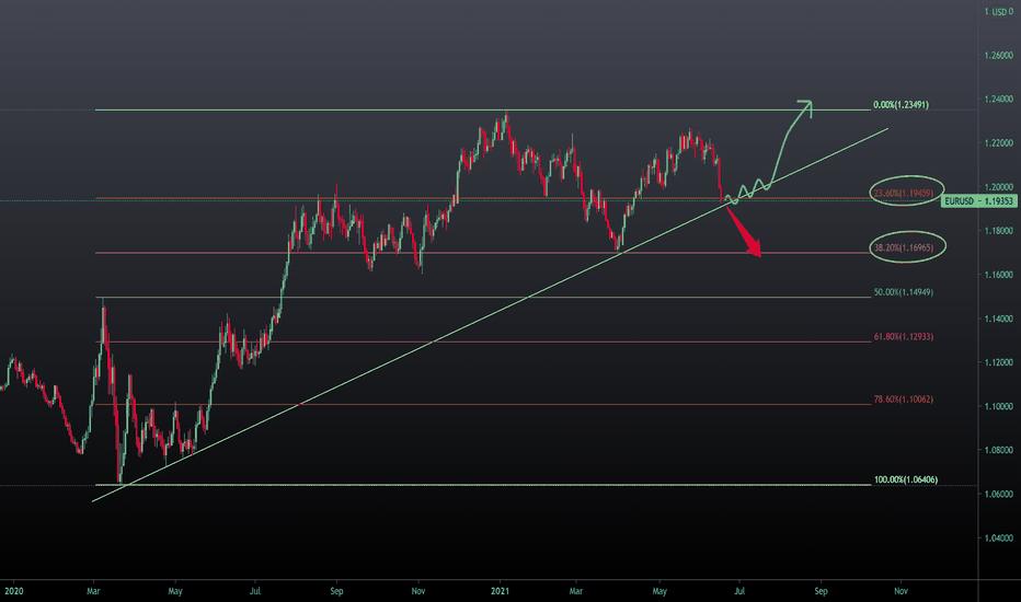 EURUSD support  trend line