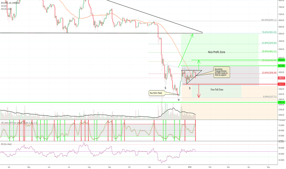 BTCUSD: Raise the Stops on the Bots!!!