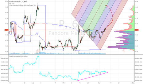 P: Pandora Best Scenario at 18.50 to close the Gap