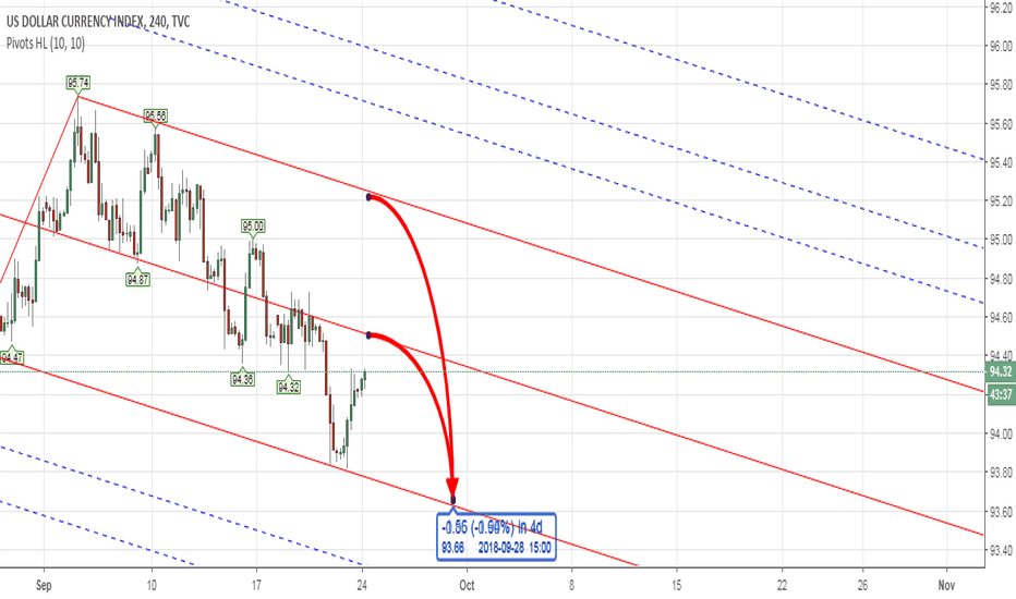 DXY: PITCHFORK - DXY US INDEX Weekly Analysis 24th - 28th Sept 2018