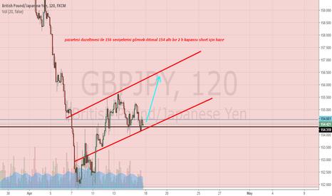 GBPJPY: trend long