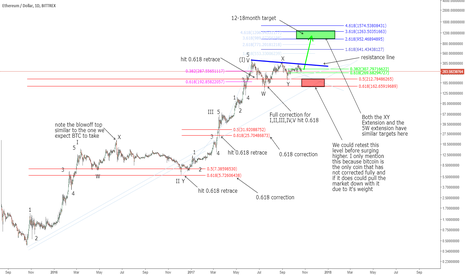 ETHUSD: ETH - Long term Perspective Time to Accumulate