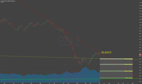 CL1!: Oil Short Resumption - Update with Support Lines