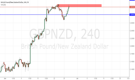 GBPNZD: Going short on the GBP/NZD