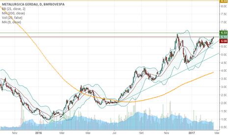 GOAU4: GOU4 swing trade de retorno/risco de 44/1