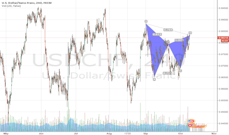 USDCHF: pattren gartley