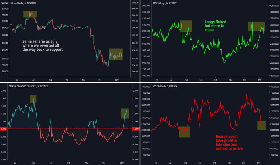 BTCUSD: Bitcoin Long Short Analysis: Update