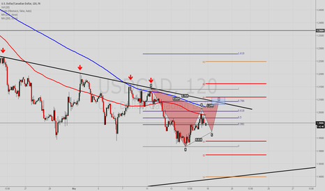 USDCAD: Possible Bearish Gartley