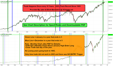 DJY0: Trade Happens Once every 10 Years - 100% Track Record Since 1900