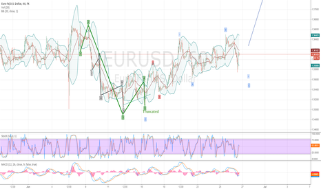 EURUSD: Bullish scenario