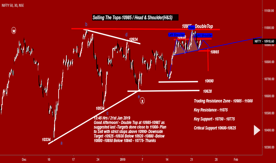 NIFTY: Nifty - Selling The Tops-10985 /H&S Pattern