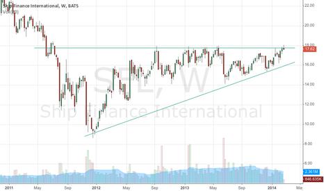 SFL: Commodities rising