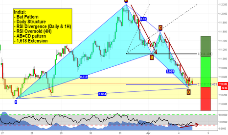 USDJPY: Bunch of cluen on USDJPY