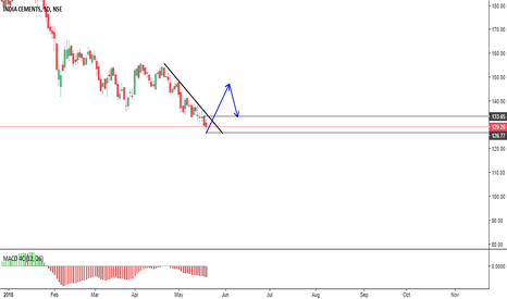 INDIACEM: Long after Brake out & Retest