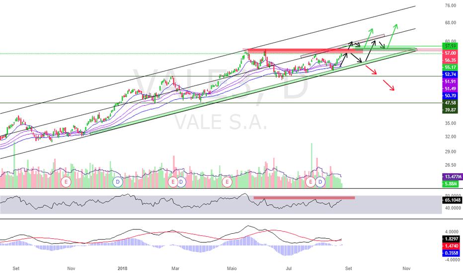VALE3: VALE3 - Compra ou Venda?