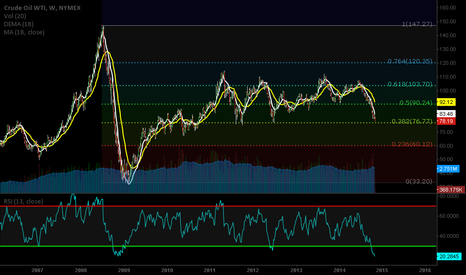 CL1!: 2014/11/03 - Crude WTI is nearing support zone