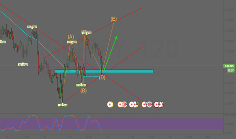 GBPJPY: GBPJPY 2H SET UP LONG