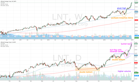 LNT: LNT bullish bar on higher volume