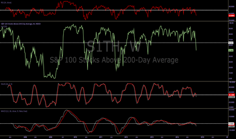 S1TH: UPDATE : Bears Are Getting Louder.....SELL