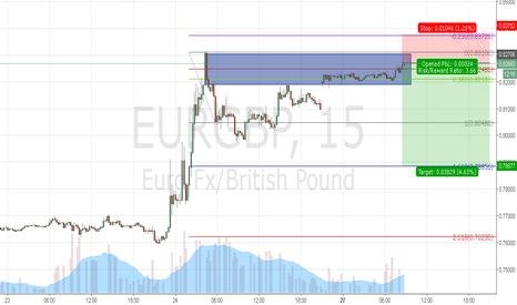 EURGBP: POSSIBLE SHORT ON EUGBP POSTBREXIT