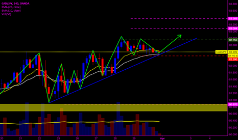 CADJPY: Is it a break point for an uptrend continuation?