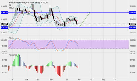 NZDCAD: NZDCAD---wait opportunity to long