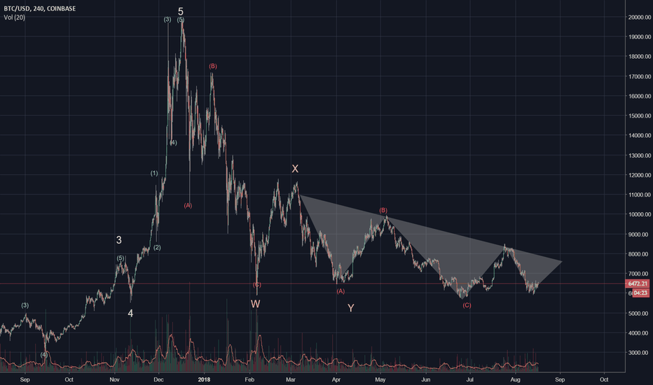 BTCUSD: Massive Bitcoin inverse head & shoulders