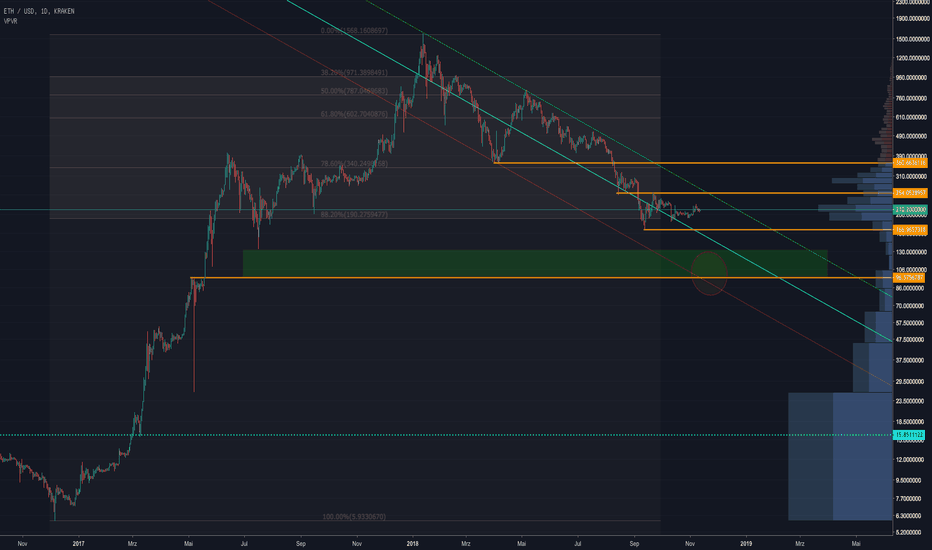 ETHUSD: Ethereum - Abwärtstrend an der 88,2% Retracement