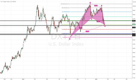 DXY: Gartley Pattern