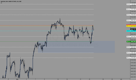 NQ1!: Trading levels for 05/24/2018