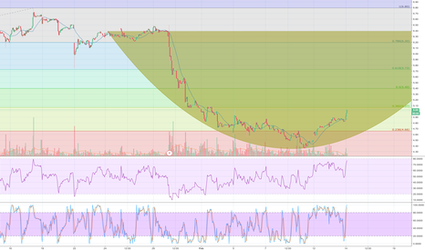 AKS: $AKS - Cup in the Making?
