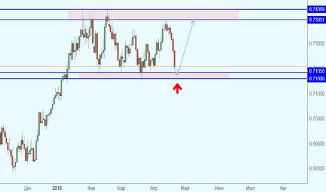 NZDUSD: NZD/USD подходит к нижней границе диапазона